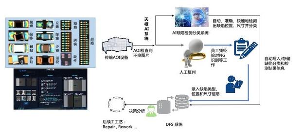 """格创东智工业AI视觉检测,为先进制造再上一道""""保..."""