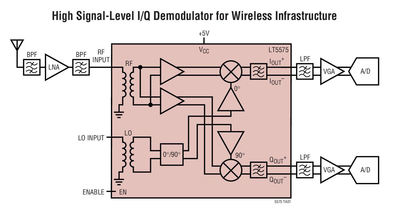基于LT5575_Typical Application调制器的参考设计