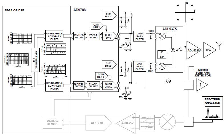 基于AN1039调制器的参考设计