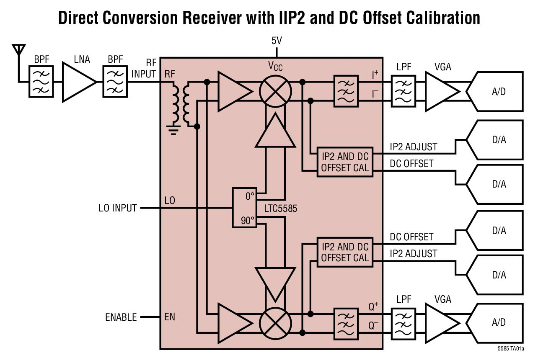 基于LTC5585_Typical Application调制器的参考设计