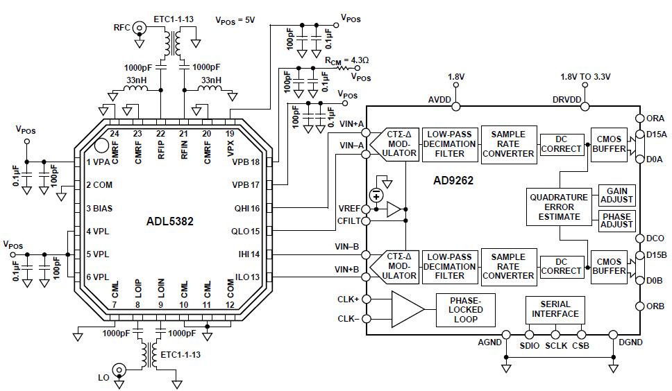 基于CN-0062调制器的参考设计