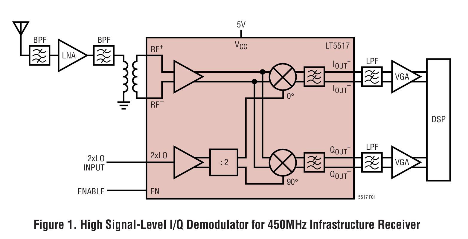 基于LT5517_Typical Application调制器的参考设计