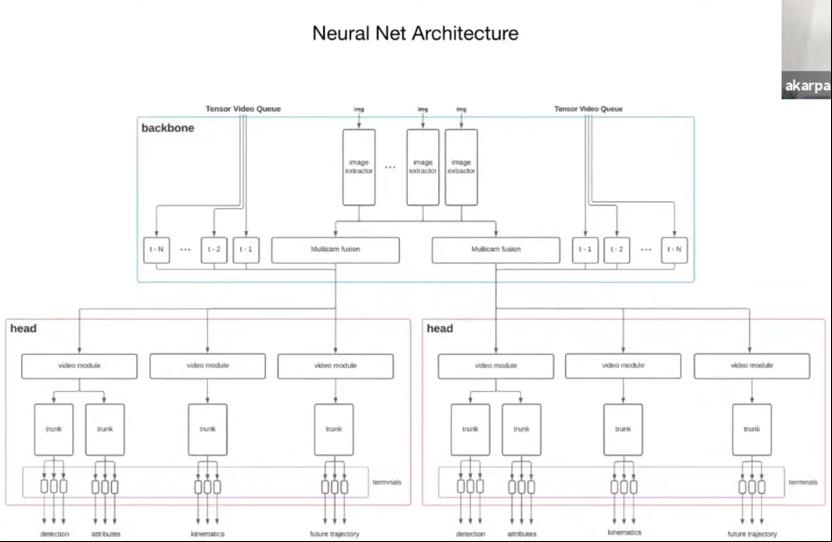 特斯拉AI主管解釋為何不用激光雷達:我們有超算和深度學習
