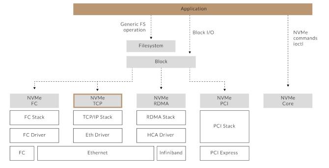 為什么NVMe/TCP是數據中心的更優選擇