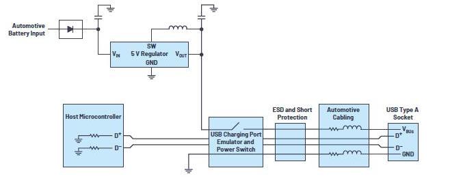 汽車USB 2.0和5V Type-C解決方案提供充電和穩健的數據線保護