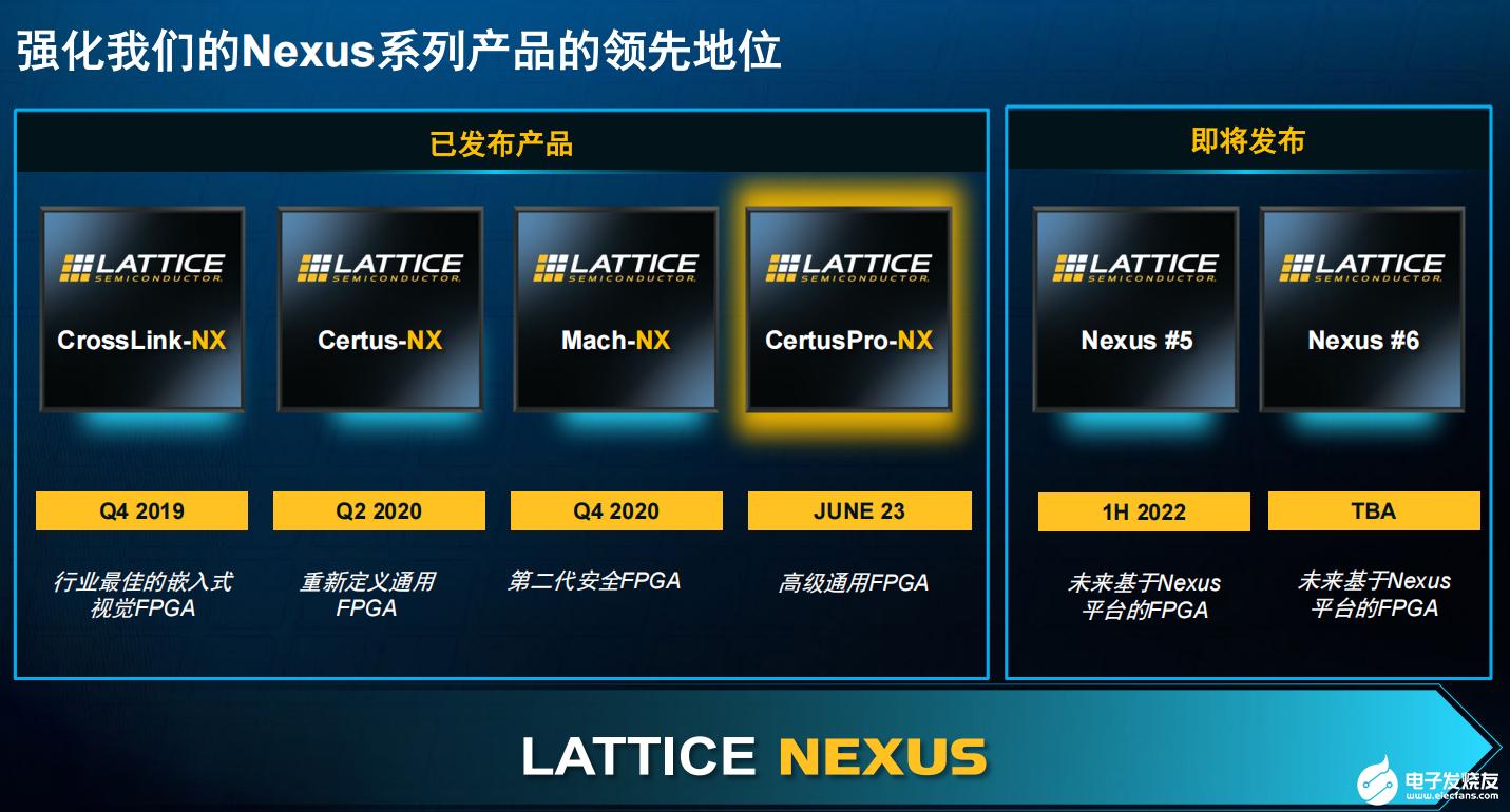 华体会体育_加强边缘AI能力,Lattice新推CertusPro-NX通用FPGA有何魔力?