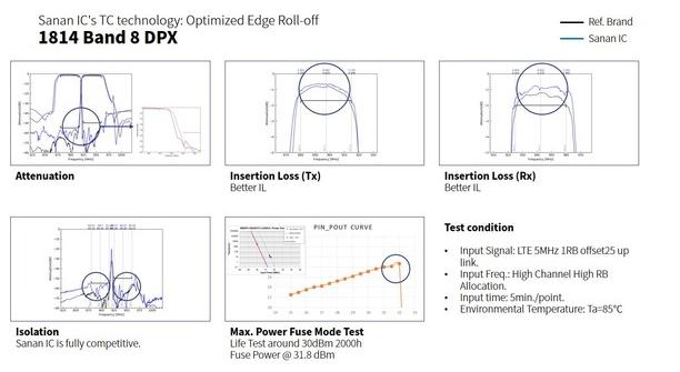 三安集成加速打造射频前端方案一站式代工平台