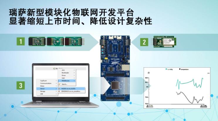 瑞萨电子推出采用Pmod接口的新型模块化物联网开...