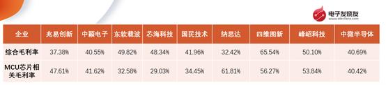 用数据说话,看A股上市MCU相关企业的盈利能力