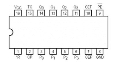 74ls163引脚图及功能表