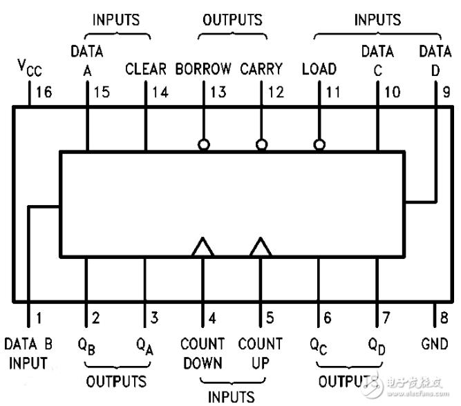 74ls193引脚图及功能表