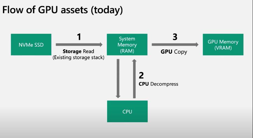 华体会体育_存储与GPU性能皆已成倍增长,IO表现为何迟迟不见好转?