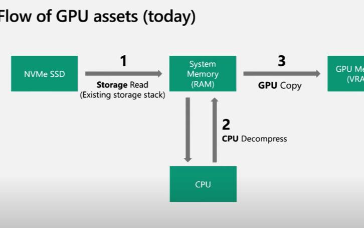 存儲與GPU性能皆已成倍增長,IO表現為何遲遲不見好轉?