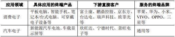 乐鱼电竞_六淳智能寻求上市!富士康为第一大客户,苹果带来99%的收入
