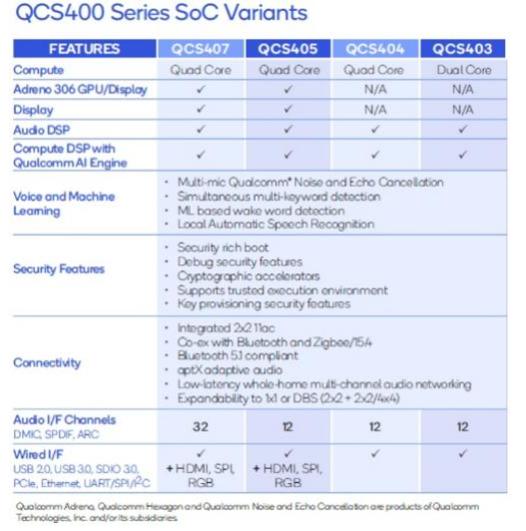 大联大诠鼎集团推出基于高通QCS400 SoC的2.1声道智能音响参考设计方案