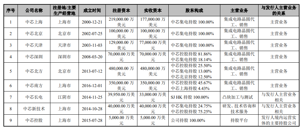 中芯紹興擬赴A股上市 中芯國際持股19.5745%