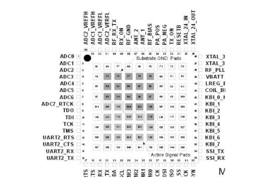 zigbee芯片品牌—MC13224简介