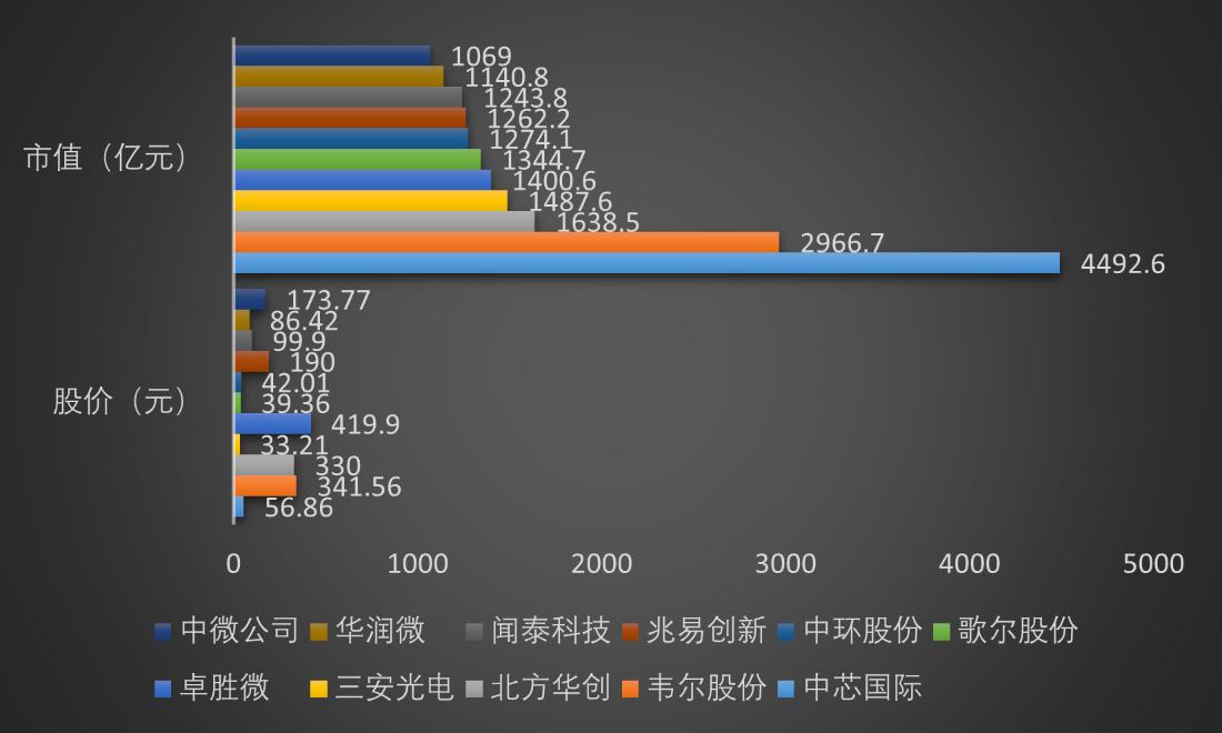 """11家中國半導體千億市值公司分析:大基金存在感十足,一數據暴露""""中國芯""""野心"""