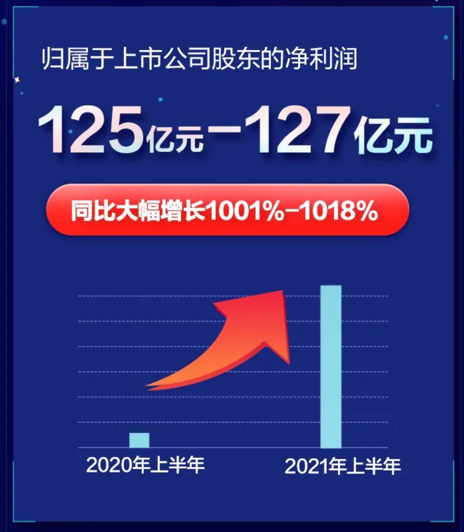 杉果游戏官网_上半年利润大增1018%!京东方供货苹果和三星 OLED面板市场占有率有望到达13%