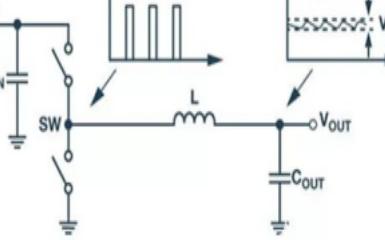 如何利用示波器测量电源波纹