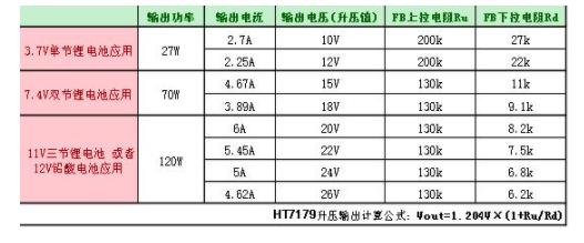 HT7179 12V升24V內置MOS大電流升壓IC解決方案