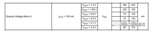 大電流線性電源(LDO)原理的超詳細解讀
