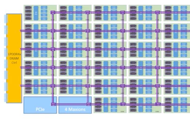 千核RISC-V處理器,通往AI之路的完全體