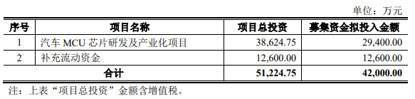 华体会体育_ 芯海科技发行可转债募集资金4.2亿 投向汽车MCU芯片领域