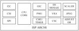 深入探究图像信号处理算法概述、工作原理、架构、处理流程