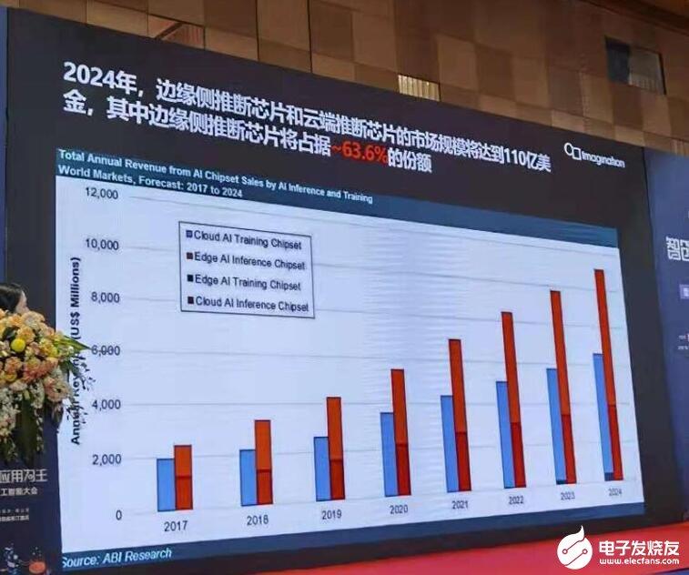 华体会体育_半年融资超200亿!华为、天数智芯领衔国内AI芯片新品和解决方案有哪些新看点?