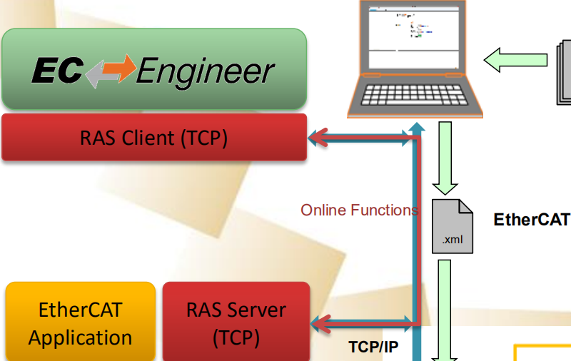 基于TI Sitara處理器的EtherCAT主站開發案例