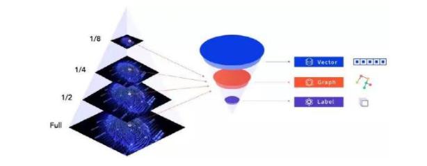 墨奇科技:生物識別技術如何兼顧高性能和保護隱私?