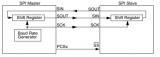 基于NXP的S32DS for PA IDE下开发汽车级芯片MPC5744的SPI通信