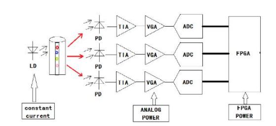 流式細胞分析儀硬件設計方案