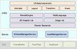 当前HarmonyOS轻设备图形框架的总体特性介绍