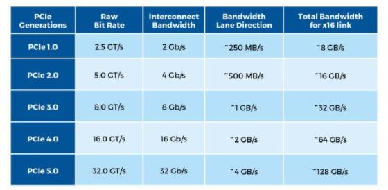 凭借多代 PCIe 打造高效能互连系统