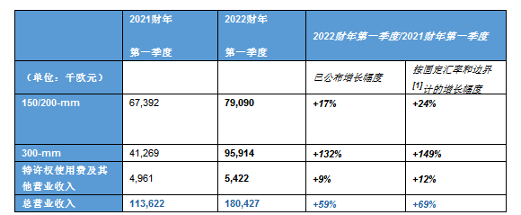 Soitec公布2022财年第一季度财报,同比环比皆上升
