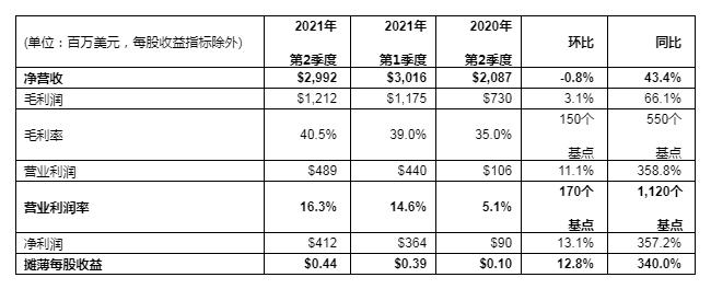 意法半导体公布2021年第二季度财报