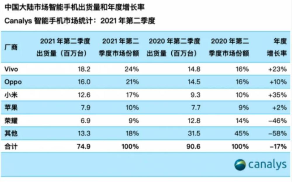 工信部已下架377款拒不整改App;Q2中国大陆...