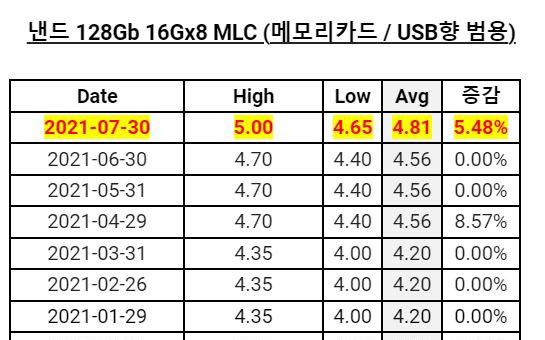 7 月 DRAM 、 NAND 價格繼續上漲,最高漲幅 7.89%