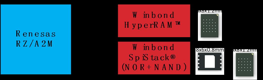 樂魚電競_華邦電子HyperRAM和SpiStack與瑞薩RZ/A2M微處理器搭配使用