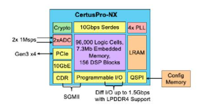CertusPro-NX再次革新通用FPGA