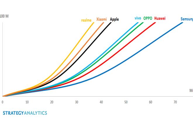 Realme超過小米!僅用37個月出貨量超過一億部 全球最快
