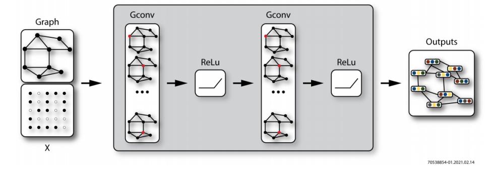 一種基于FPGA的圖神經網絡加速器解決方案