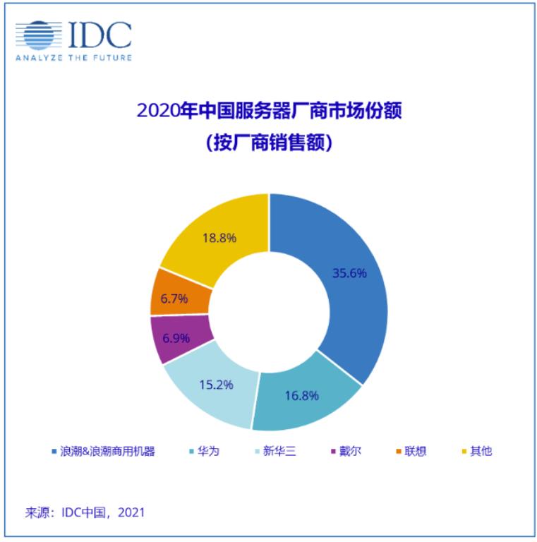 华体会体育_服务器市场巨变?传华为出售X86服务器业务,闻泰科技强势入场