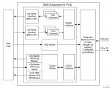 基于VIVADO的PCIE IP的使用