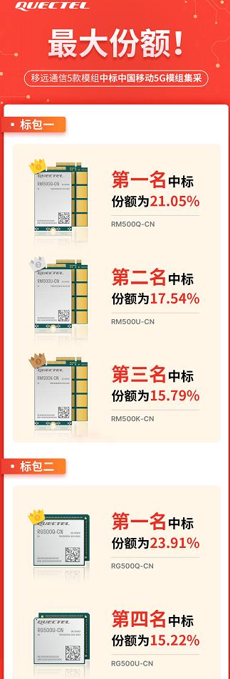 最大份额!15万片!移远通信中标中国移动5G模组集采