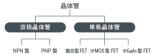 晶體管根據哪幾種來分類