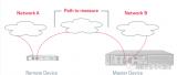 虹科Allegro网络万用表实现网络端到端监控