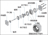 步進電機的基本結構和工作原理